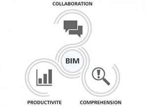 technologie BIM